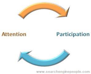 MARKETING-10.COM - Tienes que animar a la gente a que participe y hable sobre tus contenidos