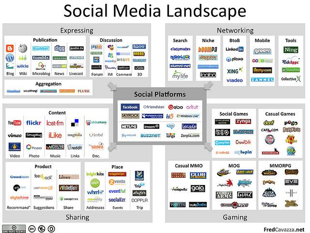 MARKETING-10.COM - Integracion y mejor uso de las plataformas sociales es lo que proclama Glen Stansberry
